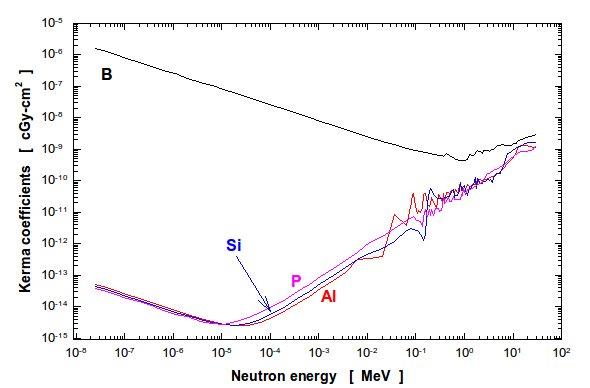 Figure 3: Neutron KERMA coefficients for B, Al, P and Si.