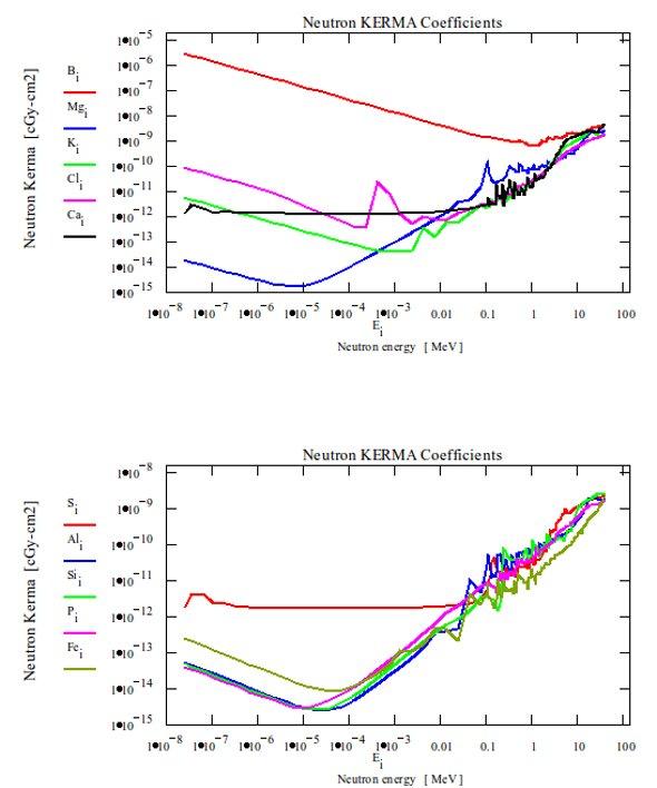 Figure 6: Loading data in Kerma program