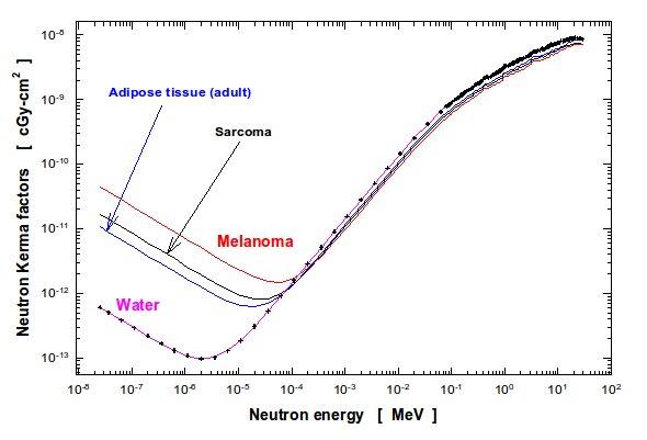 Figure 7: Neutron KERMA factors of water, sarcoma, melanoma and adipose tissues.